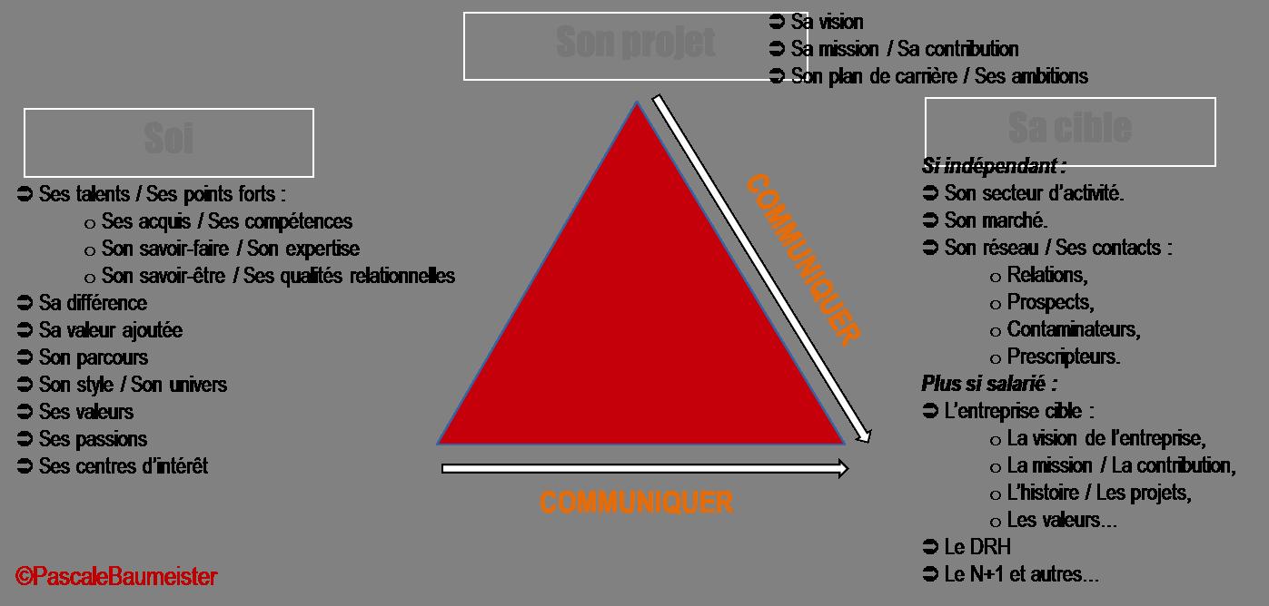 3 domaines à clarifier pour faire son Personal Branding